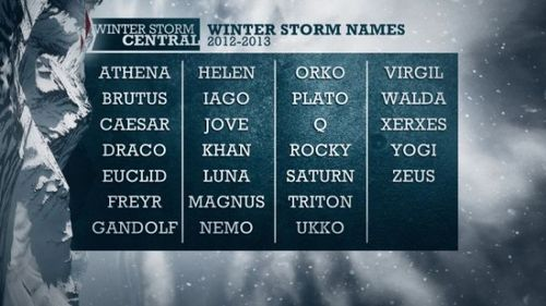TWC Naming Storms