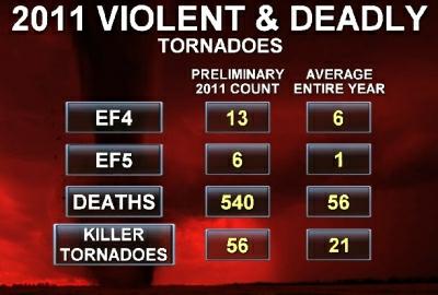 Violent_deadly_2011a