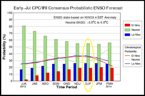 Enso outlook