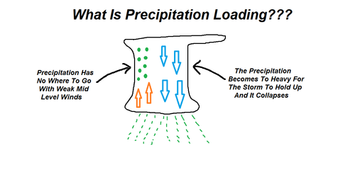 Precipitation Loading