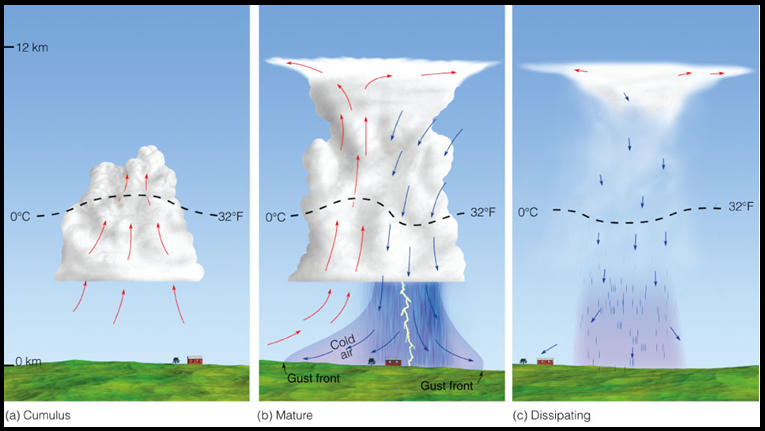 The Four Types Of Thunderstorms And The Dangers They Pose Wdrb