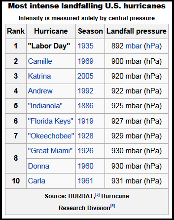 Labor Day 1935: Most Intense Hurricane to Ever Strike the US