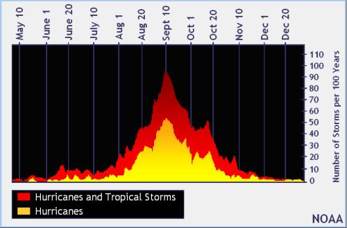 Hurricane by months nhc