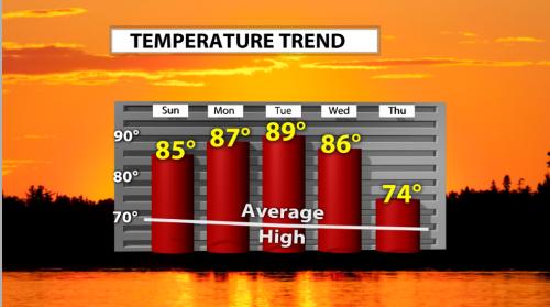 10-16 temp trend