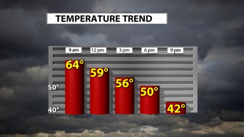 2-12 temp trend