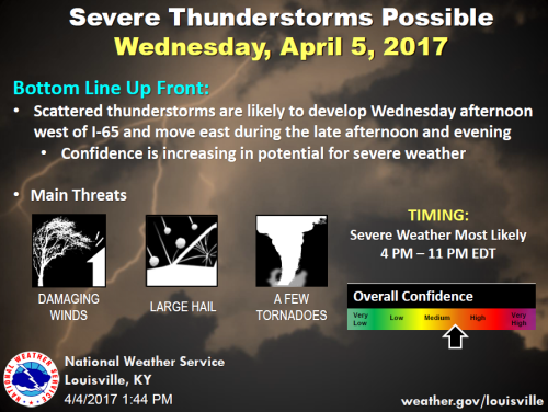 NWS Conference Call Concerning Severe Threat Tomorrow! - WDRB