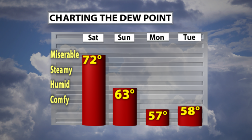 8-20 =CHARTING THE DEW POINTS