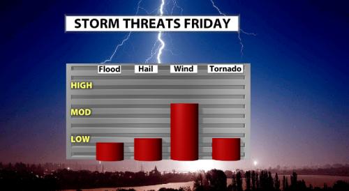 Storm threats