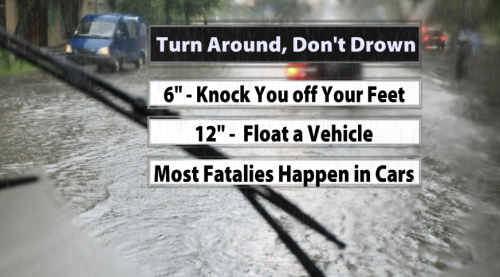 Flood Update: Latest Rises and Forecast for Area Rivers - WDRB