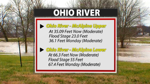 Updated River Forecasts: Crests Are Finally Happening - WDRB Weather