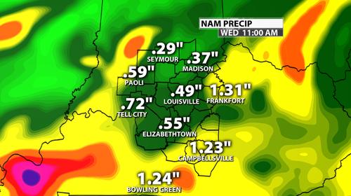 Rainfall projection