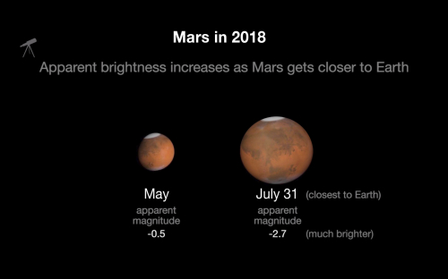 Mars_in_2018_apparent_size-full2
